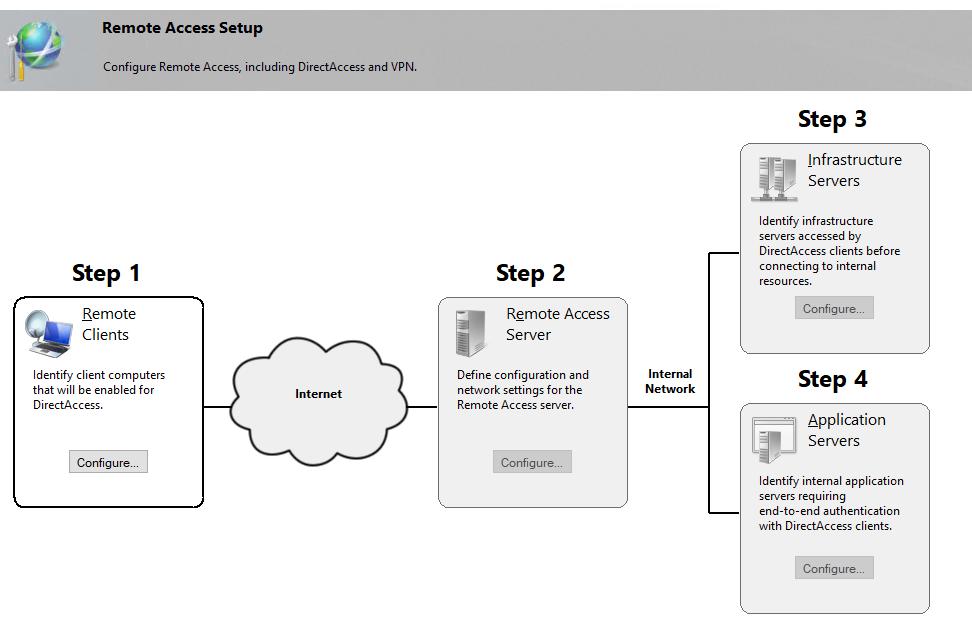 Remote Access Setup